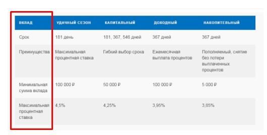 Преимущества вкладов в Почта Банке