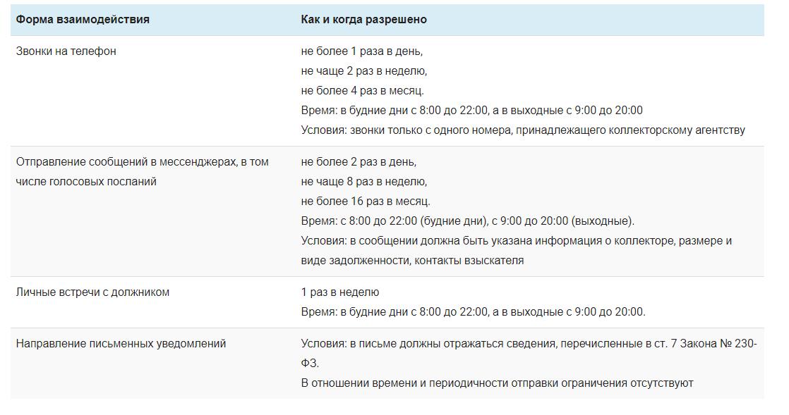 Таблица, определяющая очередность звонков и уведомлений от коллекторов.